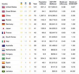 Ranking Olimpíadas/Economias